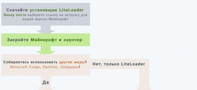 Как установить LiteLoader